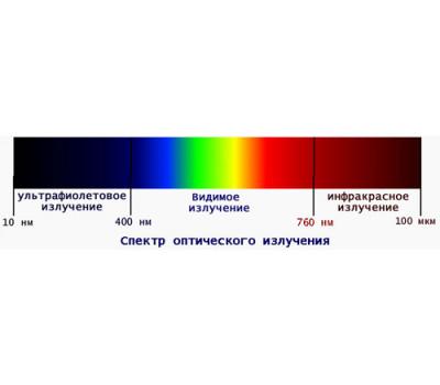 Теория инфракрасного излучения